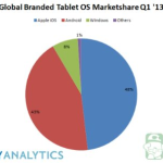 Android-based tablet scoring 177% higher in sales