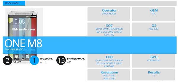 HTC-Fastest-Device