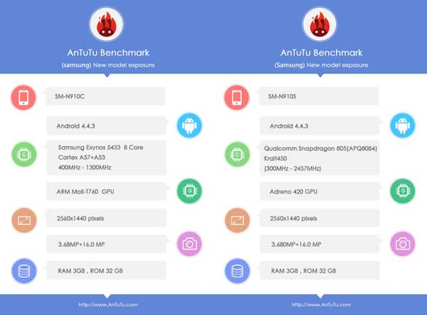 galaxy-note-4-benchmarks