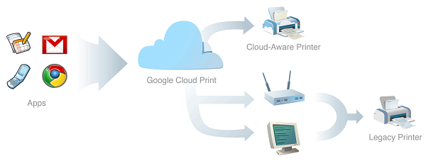 Google-Cloud-Print-infographic