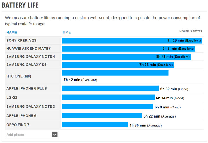 galaxy note 4 impressive battery results